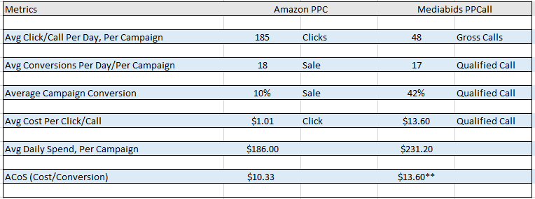 amazon ppc vs mediabids ppcall