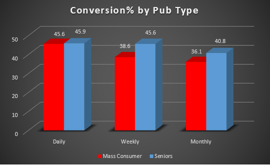 Conversion by Pub Type