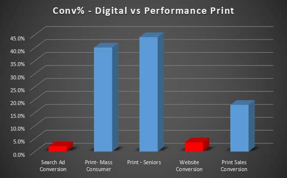 Digital vs Print Conversion
