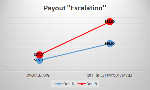 Payout Escalation